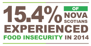 15.4% of Nova Scotians experienced food insecurity in 2014