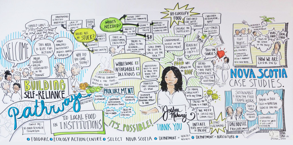 Graphic - Presentation and discussion summary by Brave Space at the Building Self­ Reliance workshop